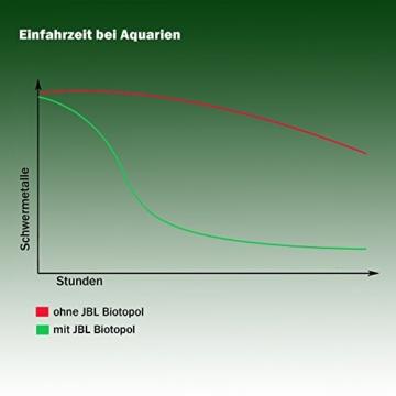 JBL 2300300 Wasseraufbereiter für Süßwasser Aquarien, 500 ml, Biotopol 23003 -