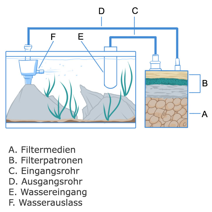 Aquarium filter Aufbau