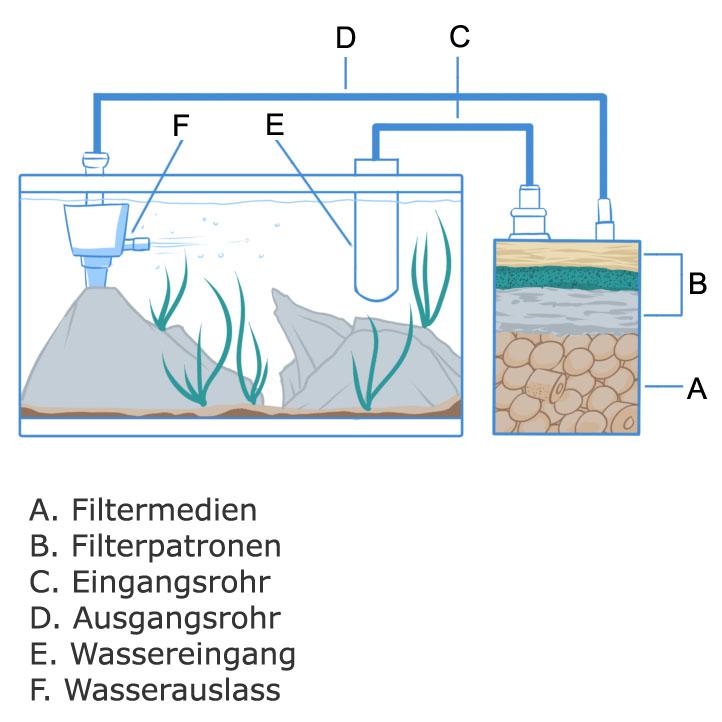 Aquarium filter Aufbau